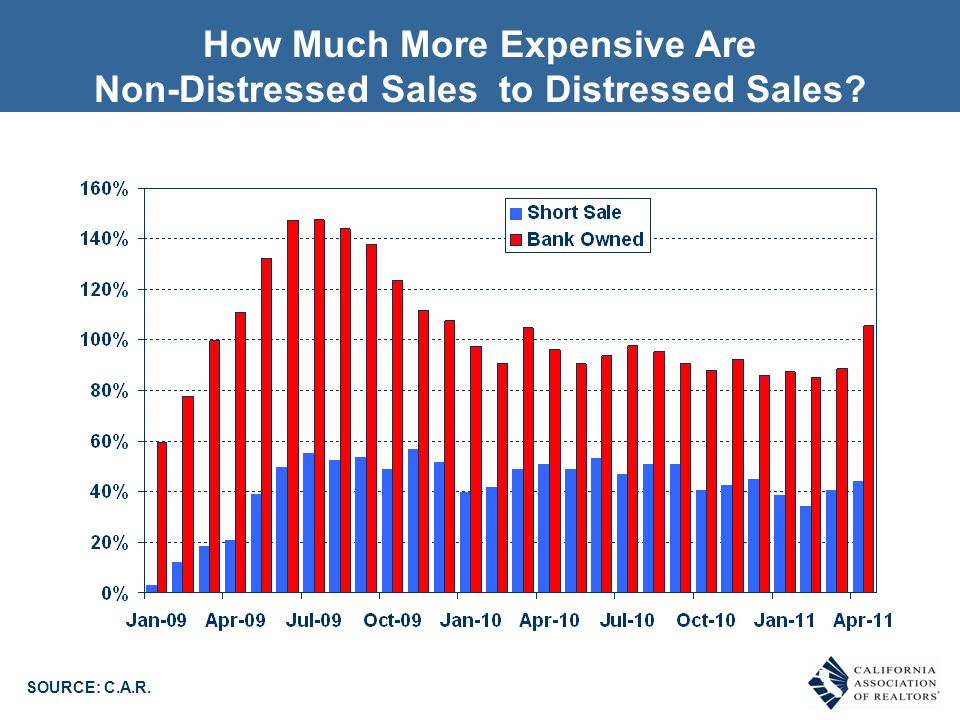 How Much More Expensive Are Non-Distressed Sales to Distressed Sales? SOURCE: C.A.R.