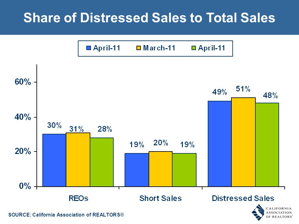 Types of Sale - Historical % REO, Short-Sale, Non-Distressed SOURCE: C.A.R.