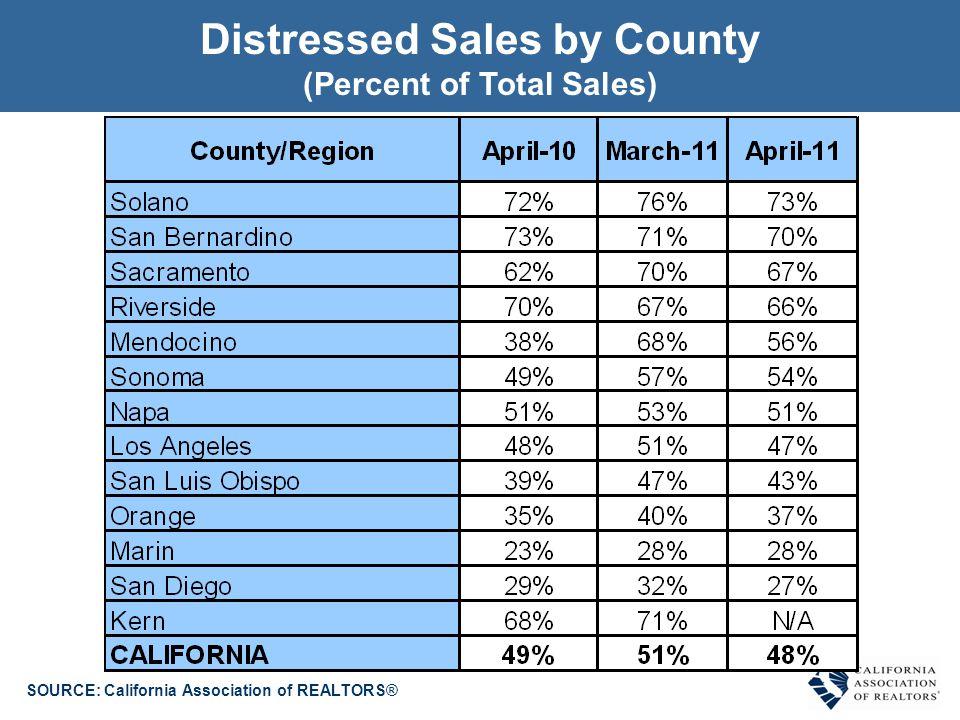 REO Sales & Short Sales by County (April 2011) SOURCE: California Association of REALTORS®