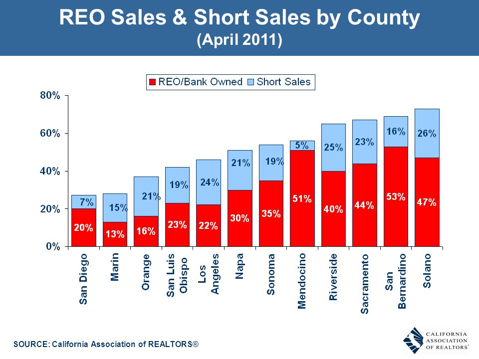 REO Sales by County (Percent of Total Sales)