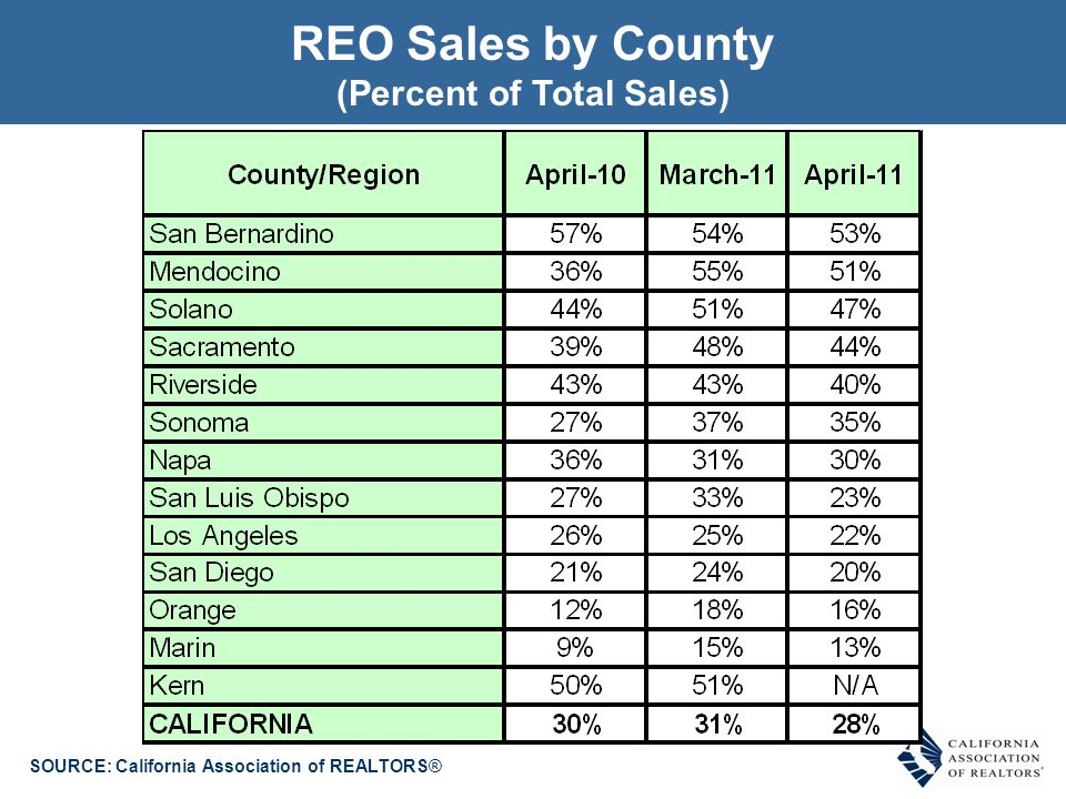 SOURCE: California Association of REALTORS® Short Sales by County (Percent of Total Sales)