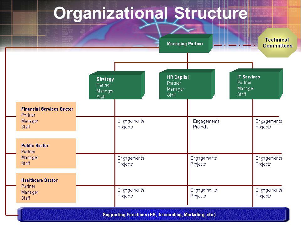 Slide 12 Organizational Structure