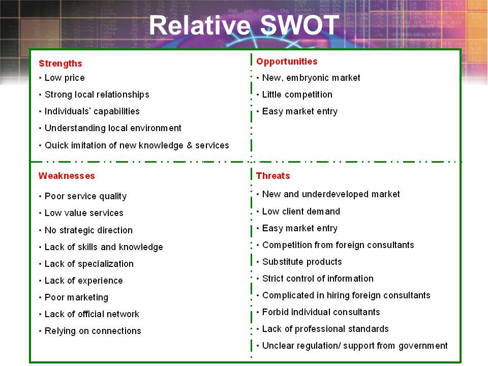 Slide 5 Relative SWOT