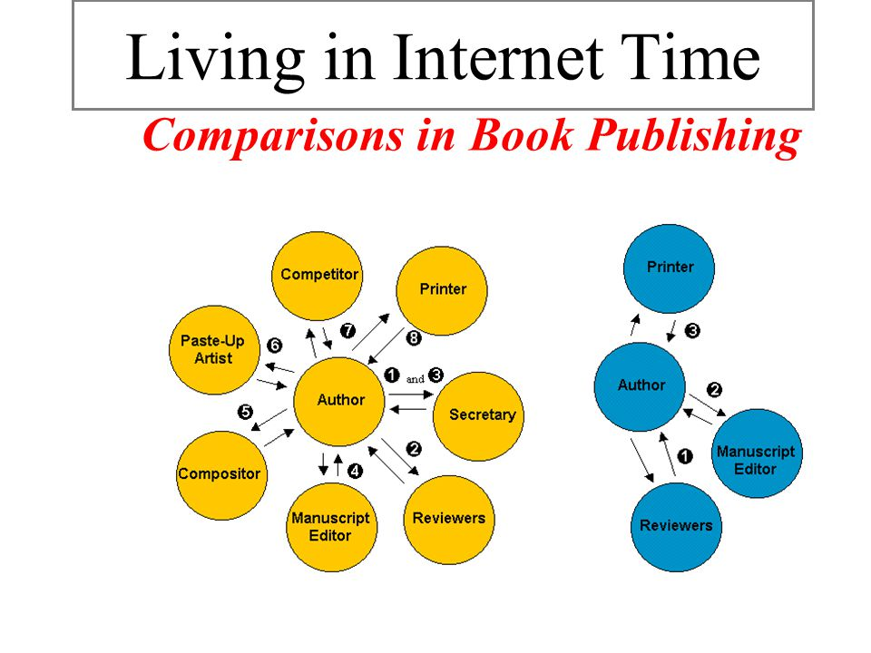 Book Publishing in Networked Economy Living in Internet Time