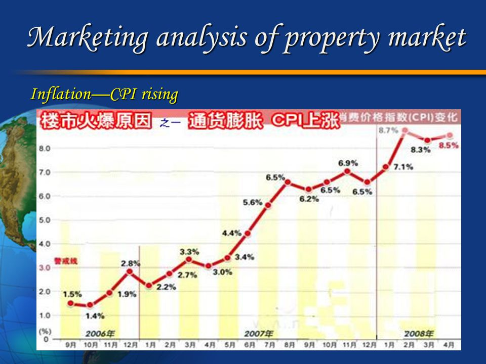 Marketing analysis of property market Inflation—CPI rising Inflation—CPI rising
