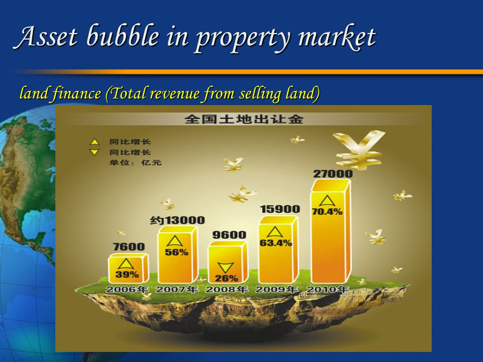Asset bubble in property market land finance (Total revenue from selling land)