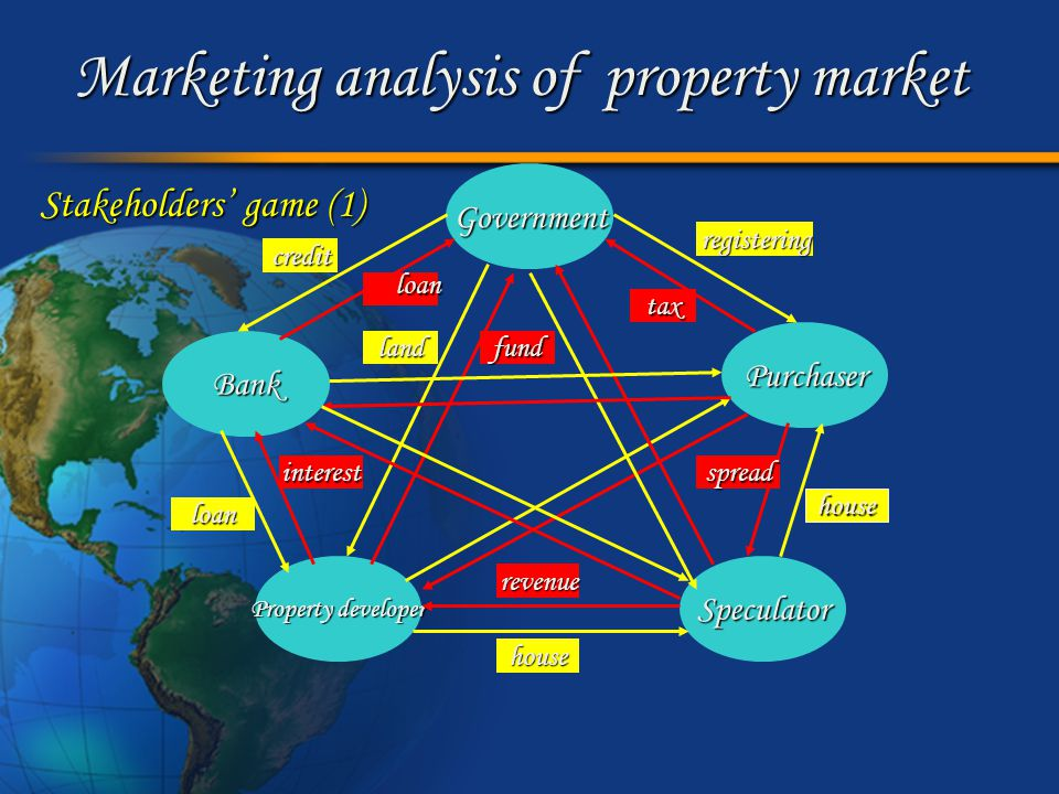 Marketing analysis of property market Stakeholders' game (2) Government vs.