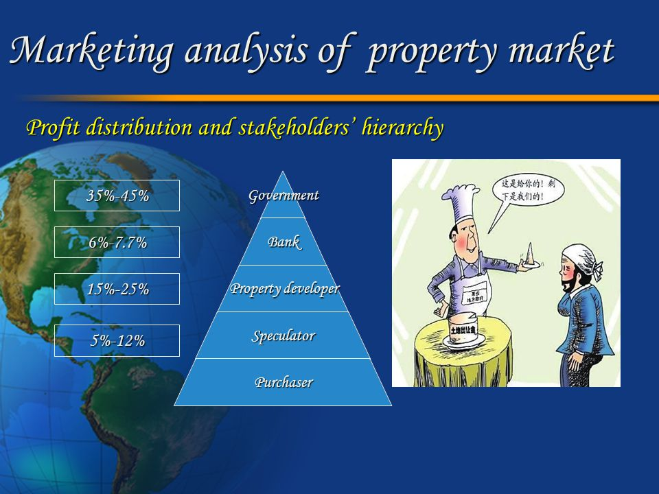 Marketing analysis of property market (1) Why is the housing price so high.