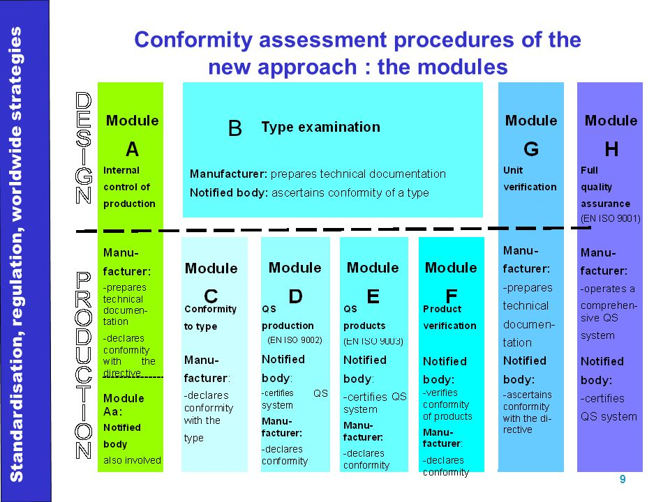 Standardisation, regulation, worldwide strategies 9 Conformity assessment procedures of the new approach : the modules B
