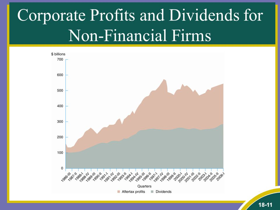18-11 Corporate Profits and Dividends for Non-Financial Firms
