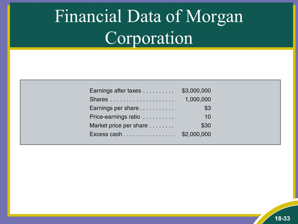18-33 Financial Data of Morgan Corporation