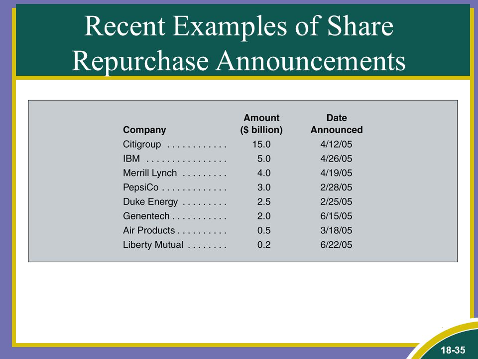 18-35 Recent Examples of Share Repurchase Announcements