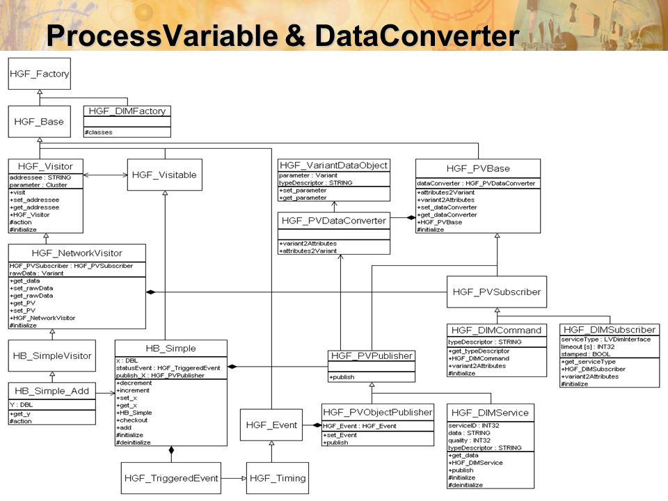 24. Sep. 2008H.Brand@gsi.de, SEI Herbsttagung 2008 42 ProcessVariable & DataConverter