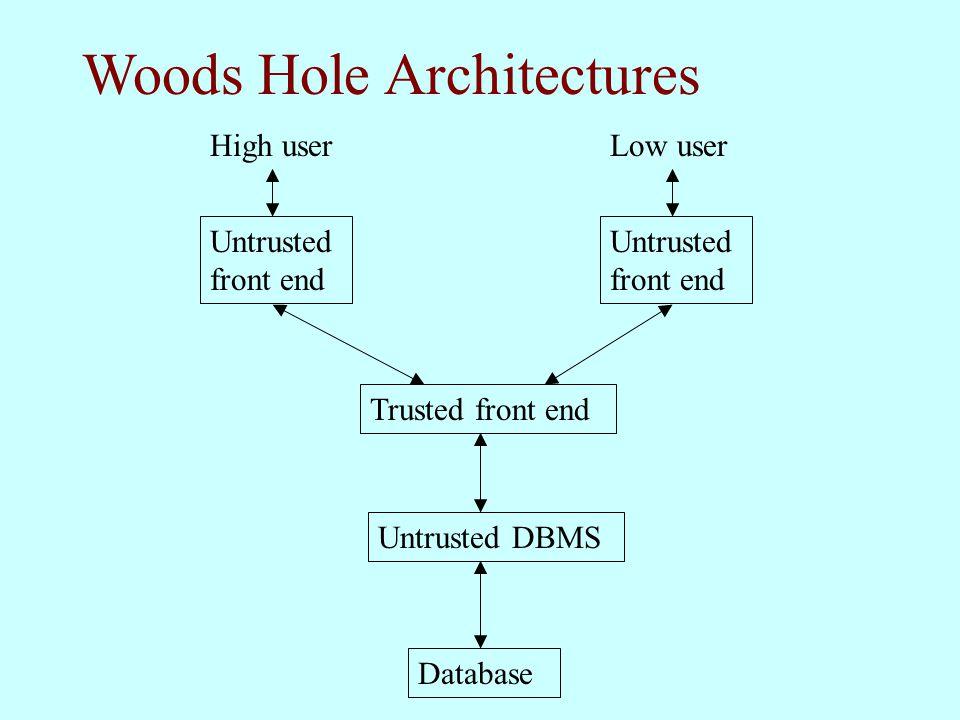 Woods Hole Architectures Database Untrusted DBMS Trusted front end Untrusted front end Low userHigh user