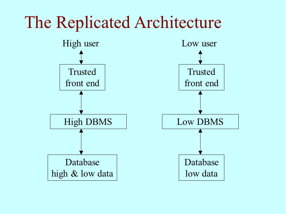 The Replicated Architecture Database low data High DBMS Trusted front end Low userHigh user Low DBMS Database high & low data
