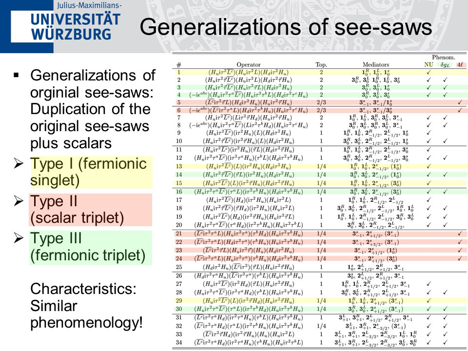 13 Generalizations of see-saws  Generalizations of orginial see-saws: Duplication of the original see-saws plus scalars  Type I (fermionic singlet)
