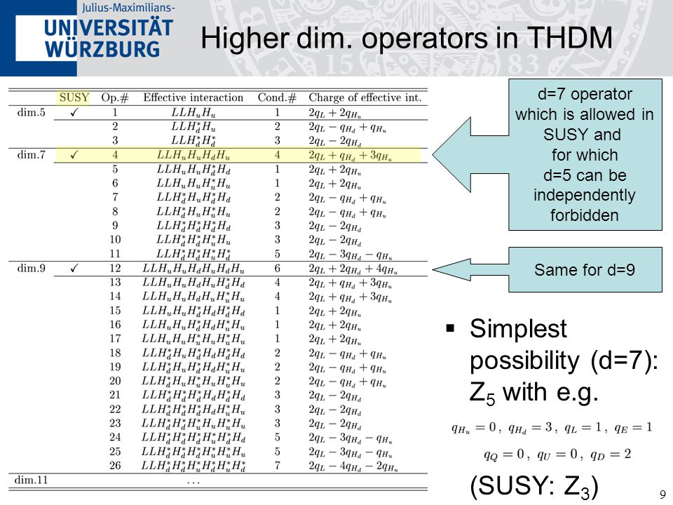 9 Higher dim. operators in THDM  Simplest possibility (d=7): Z 5 with e.g. (SUSY: Z 3 ) d=7 operator which is allowed in SUSY and for which d=5 can b