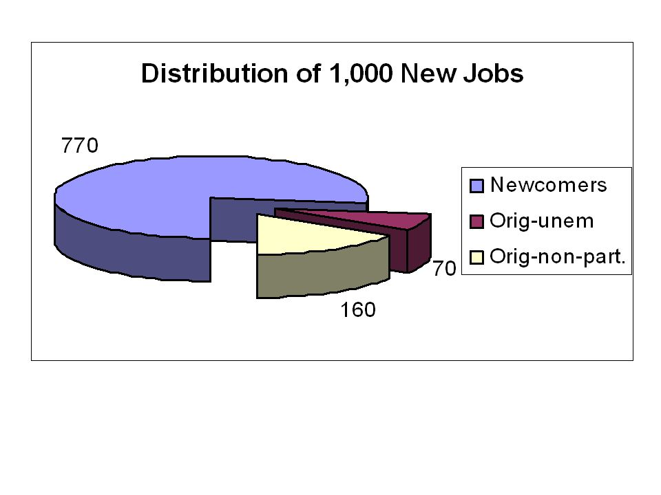 Impact of 1% Increase in jobs