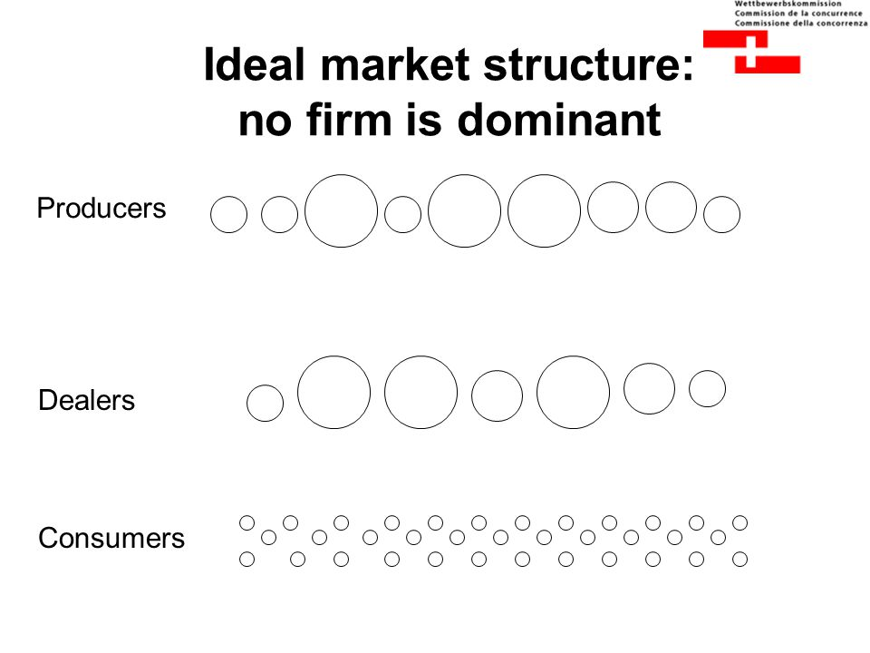 Ideal market structure: no firm is dominant Producers Dealers Consumers