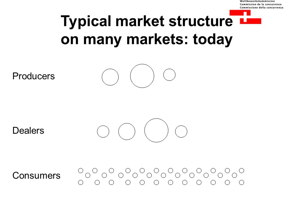 Typical market structure on many markets: today Producers Dealers Consumers
