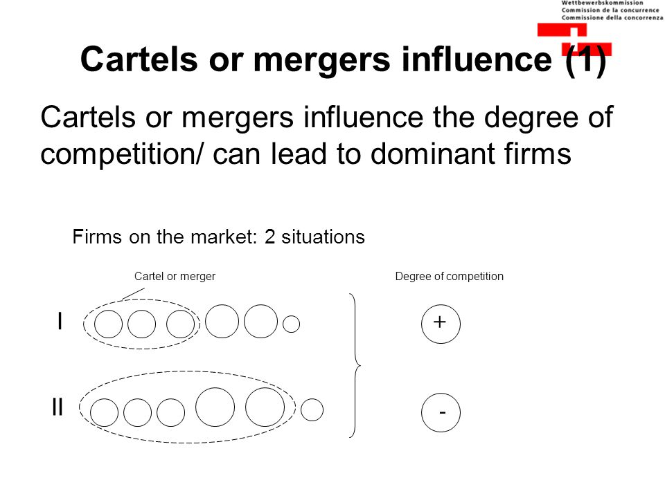 Cartels or mergers influence (1) Cartels or mergers influence the degree of competition/ can lead to dominant firms Firms on the market: 2 situations