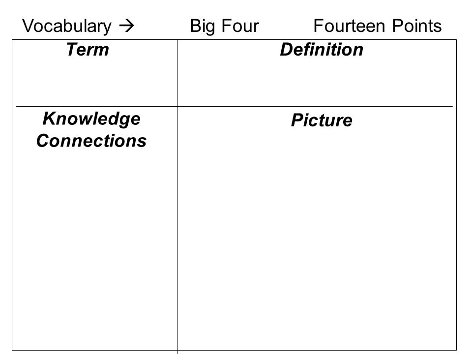 Knowledge Connections Definition Picture Term Vocabulary  Big FourFourteen Points