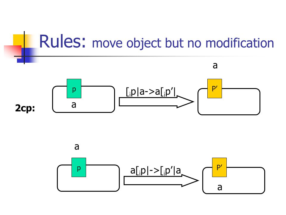 Rules: move object but no modification a [ i p|a->a[ i p'| a pP' a a[ i p|->[ i p'|a a pP' 2cp: