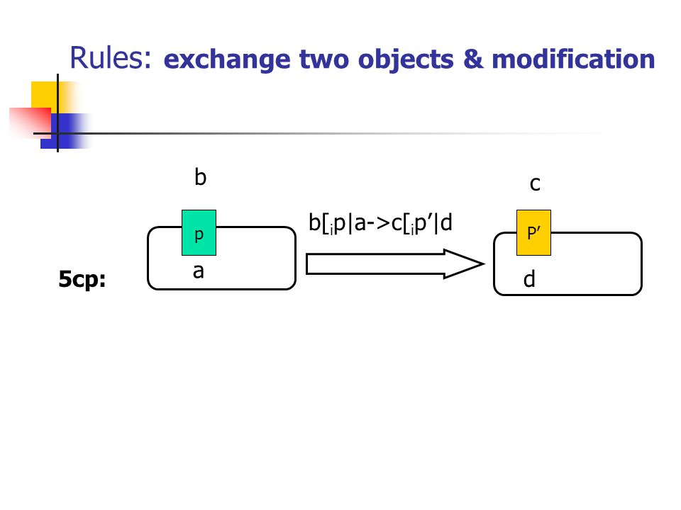 Rules: exchange two objects & modification 5cp: b a b[ i p|a->c[ i p'|d d pP' c