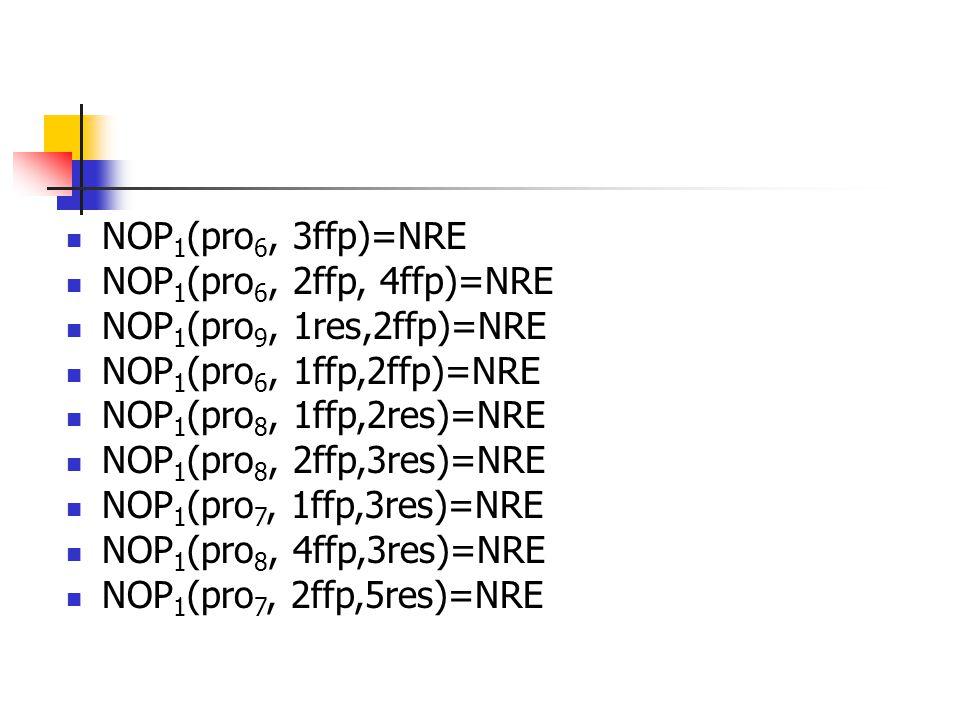 NOP 1 (pro 6, 3ffp)=NRE NOP 1 (pro 6, 2ffp, 4ffp)=NRE NOP 1 (pro 9, 1res,2ffp)=NRE NOP 1 (pro 6, 1ffp,2ffp)=NRE NOP 1 (pro 8, 1ffp,2res)=NRE NOP 1 (pro 8, 2ffp,3res)=NRE NOP 1 (pro 7, 1ffp,3res)=NRE NOP 1 (pro 8, 4ffp,3res)=NRE NOP 1 (pro 7, 2ffp,5res)=NRE