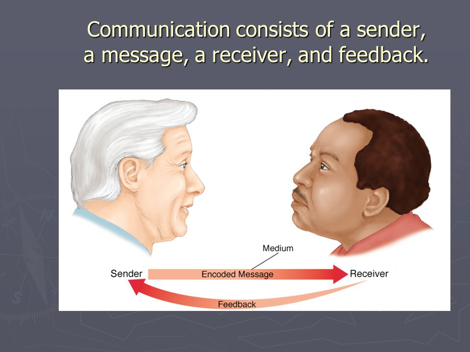Communication consists of a sender, a message, a receiver, and feedback.