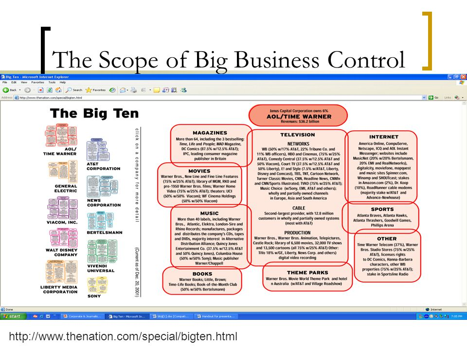 The Scope of Big Business Control http://www.thenation.com/special/bigten.html