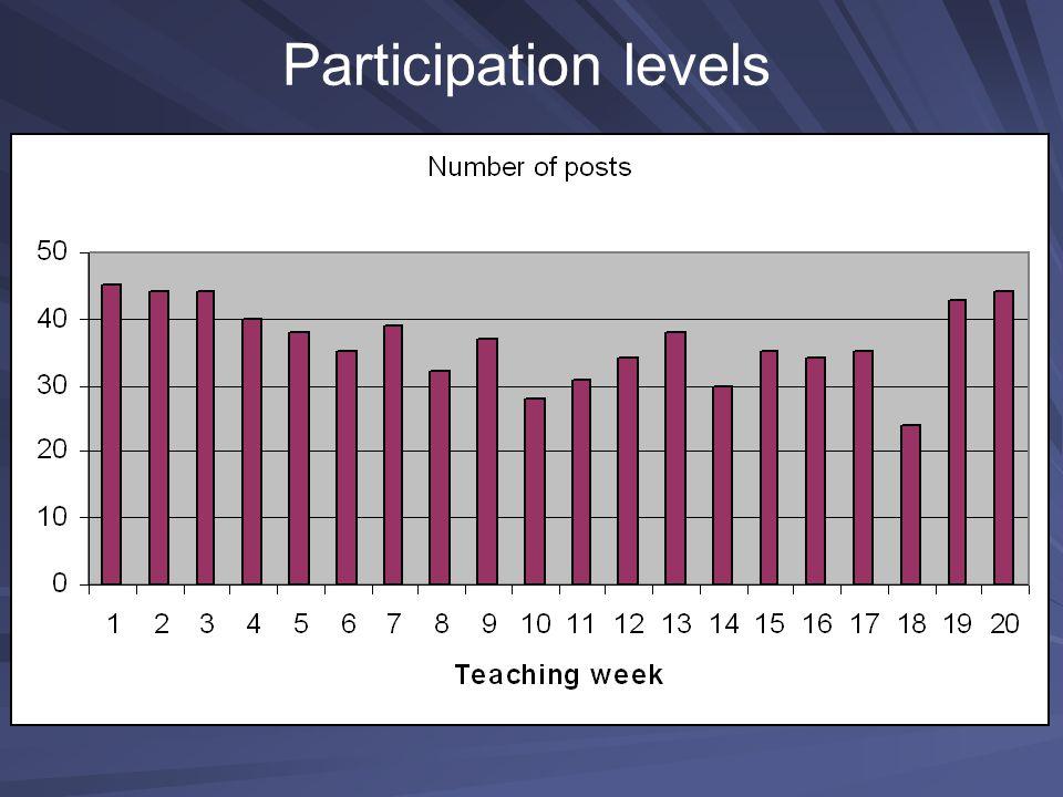 Participation levels