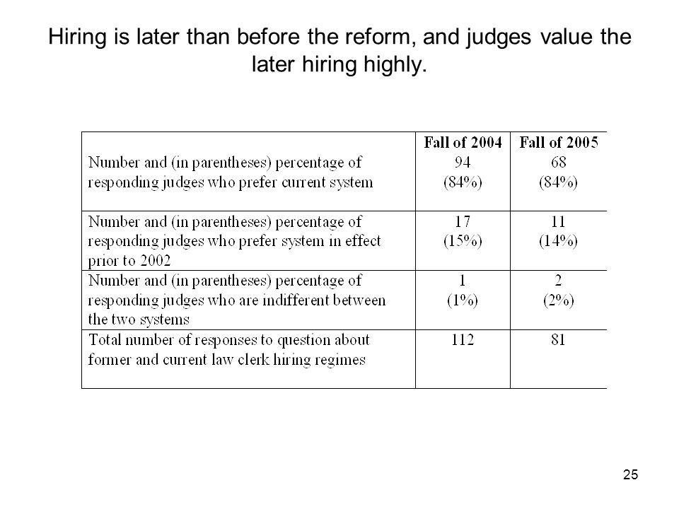 25 Hiring is later than before the reform, and judges value the later hiring highly.