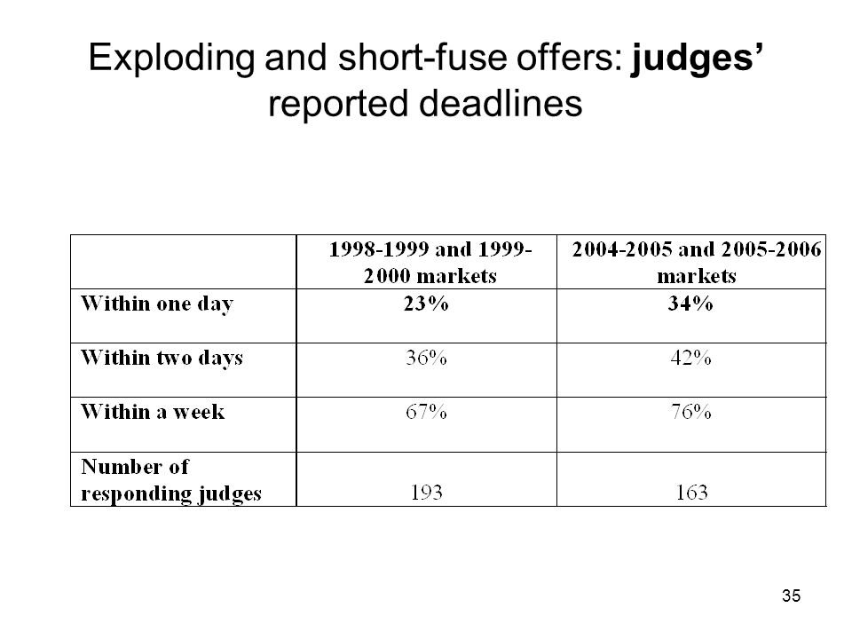 35 Exploding and short-fuse offers: judges' reported deadlines