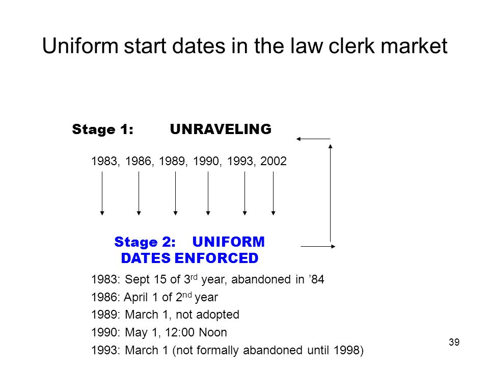 39 Uniform start dates in the law clerk market Stage 1:UNRAVELING Stage 2: UNIFORM DATES ENFORCED 1983, 1986, 1989, 1990, 1993, 2002 1983: Sept 15 of 3 rd year, abandoned in '84 1986: April 1 of 2 nd year 1989: March 1, not adopted 1990: May 1, 12:00 Noon 1993: March 1 (not formally abandoned until 1998)