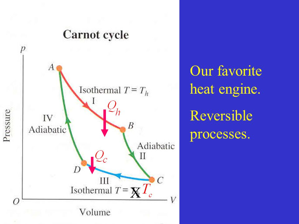 Our favorite heat engine. Reversible processes. X