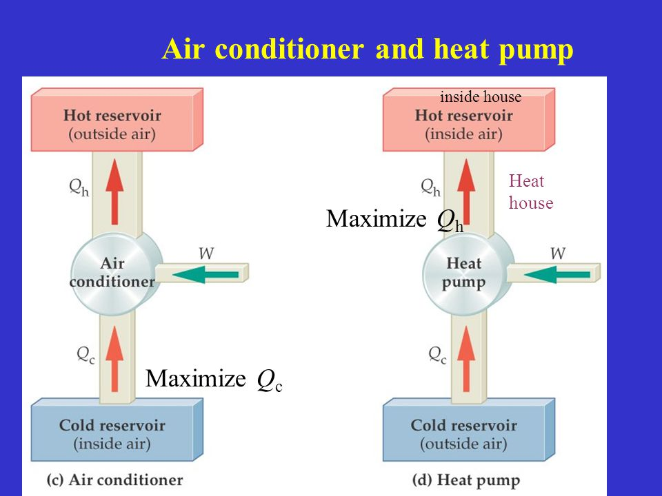 Air conditioner and heat pump Maximize Q c Maximize Q h inside house Heat house