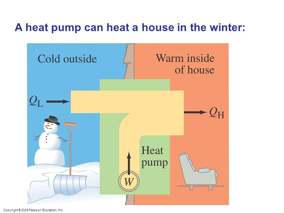 Copyright © 2009 Pearson Education, Inc. A heat pump can heat a house in the winter: