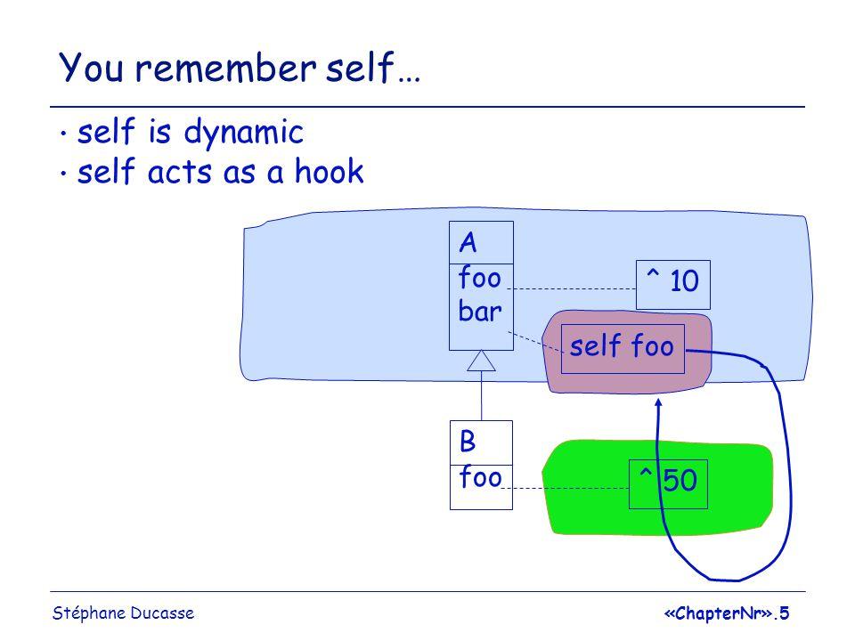 Stéphane Ducasse«ChapterNr».6 You remember super… super is static super forbid extension A foo bar ^ 10 B x super X ^ 50