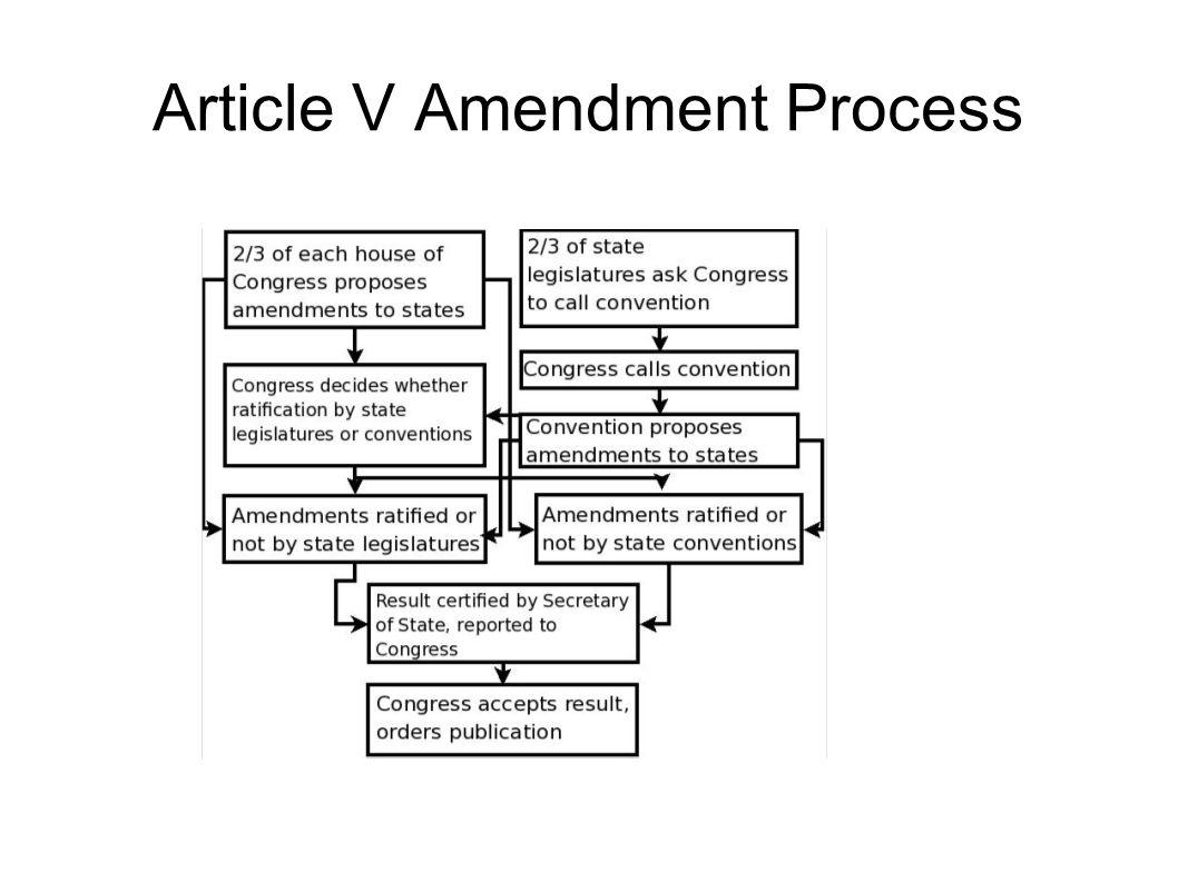 Article V Amendment Process