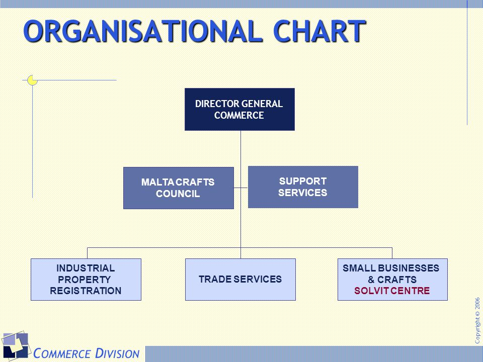 Copyright © 2006 ORGANISATIONAL CHART ORGANISATIONAL CHART DIRECTOR GENERAL COMMERCE SUPPORT SERVICES MALTA CRAFTS COUNCIL INDUSTRIAL PROPERTY REGISTR