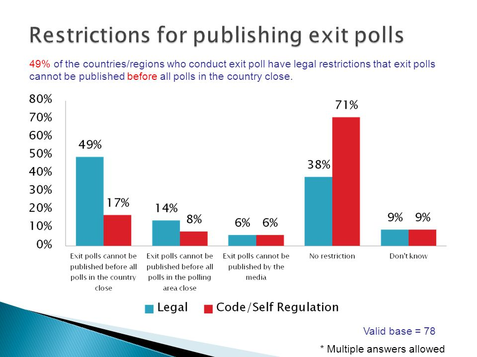 49% of the countries/regions who conduct exit poll have legal restrictions that exit polls cannot be published before all polls in the country close.