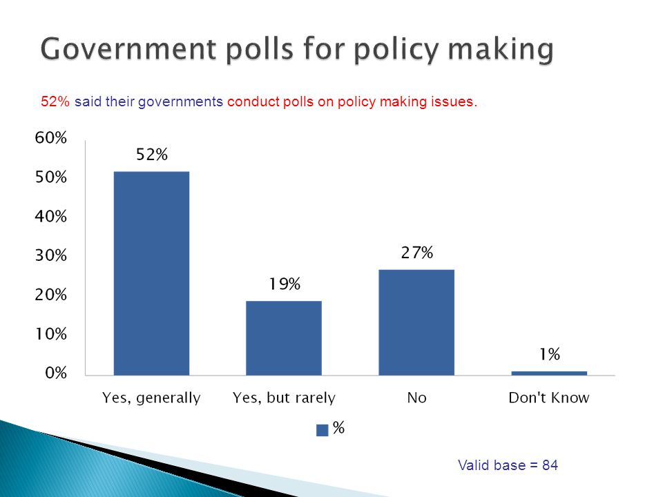 52% said their governments conduct polls on policy making issues. Valid base = 84