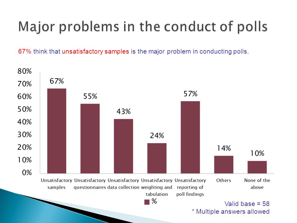 67% think that unsatisfactory samples is the major problem in conducting polls.