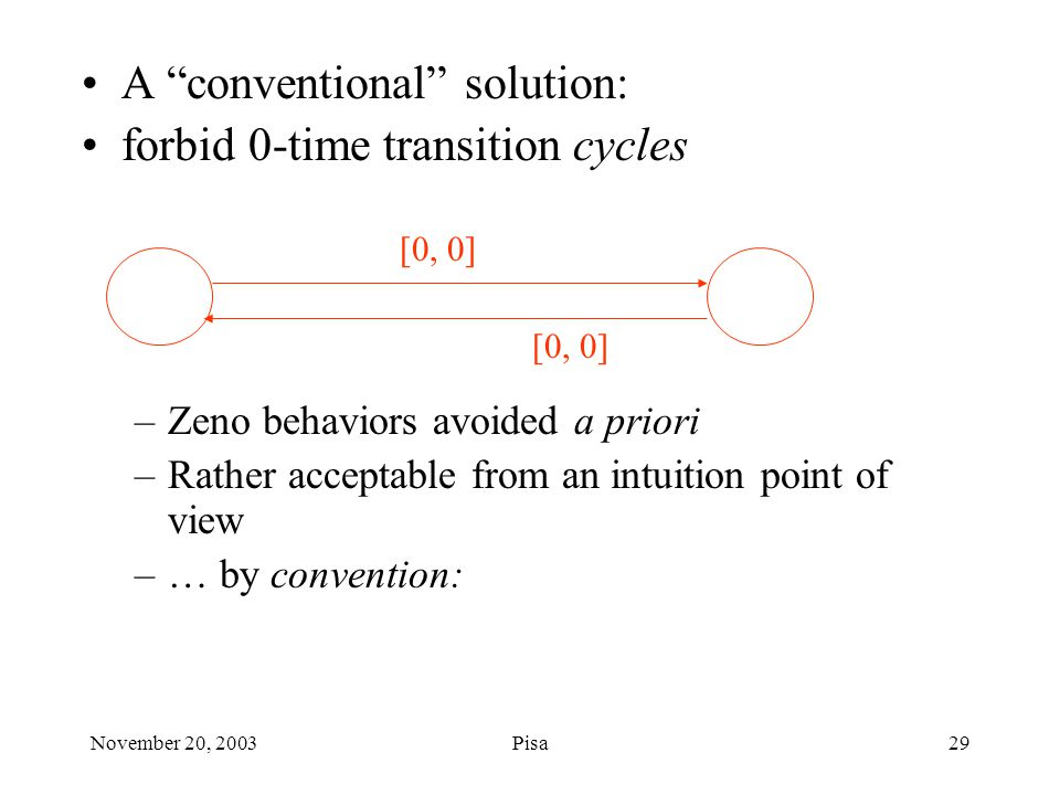 November 20, 2003Pisa29 A conventional solution: forbid 0-time transition cycles –Zeno behaviors avoided a priori –Rather acceptable from an intuition point of view –… by convention: [0, 0]
