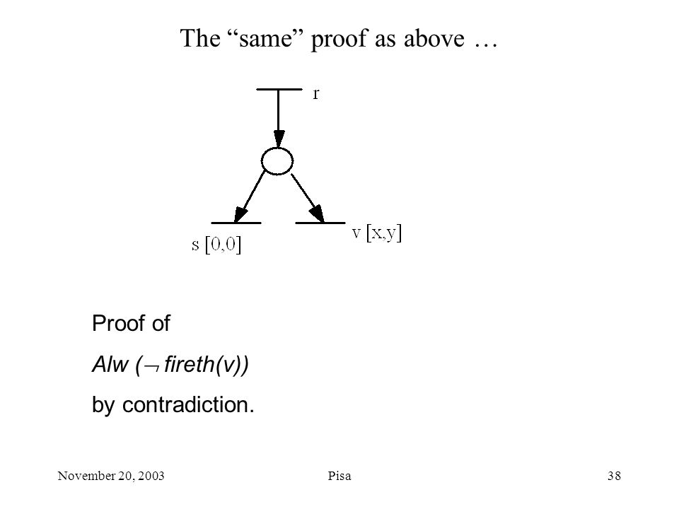 November 20, 2003Pisa38 The same proof as above … Proof of Alw (  fireth(v)) by contradiction.