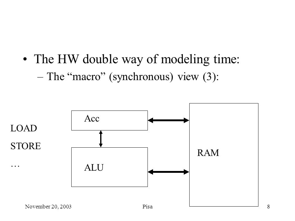 November 20, 2003Pisa8 The HW double way of modeling time: –The macro (synchronous) view (3): Acc ALU RAM LOAD STORE …