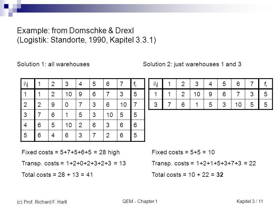 QEM - Chapter 1 Example: from Domschke & Drexl (Logistik: Standorte, 1990, Kapitel 3.3.1) Solution 1: all warehouses i\j1234567fifi 1121096735 2290736 7 376153 55 465 26366 564637265 i\j1234567fifi 1121096735 376153 55 Fixed costs = 5+7+5+6+5 = 28 high Transp.