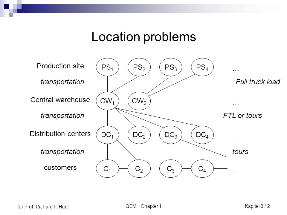 QEM - Chapter 1 More levels possible (regional warehouses) Can be delegated to logistics service providers Decision problems Number and types of warehouses Location of warehouses Transportation problem (assignment of customers) (c) Prof.
