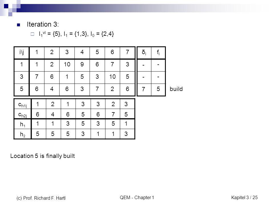 QEM - Chapter 1 Iteration 3:  I 1 vl = {5}, I 1 = {1,3}, I 0 = {2,4} Location 5 is finally built i\j1234567 112109673 376153 5 56463726 δiδi fifi - - 5 build c h1j c h2j h1h1 h2h2 2 1 4 5 1 3 6 5 3 5 5 3 3 3 6 1 2 5 7 1 3 1 5 35 6 1 1 - - 7 (c) Prof.